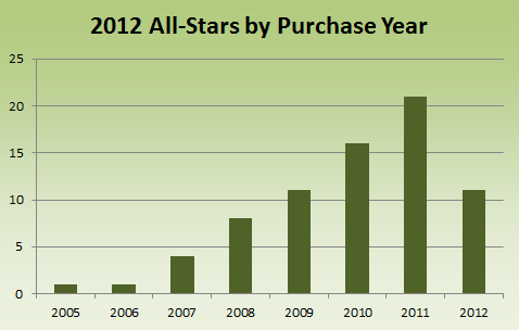 Wardrobe All-Stars by Purchase Year