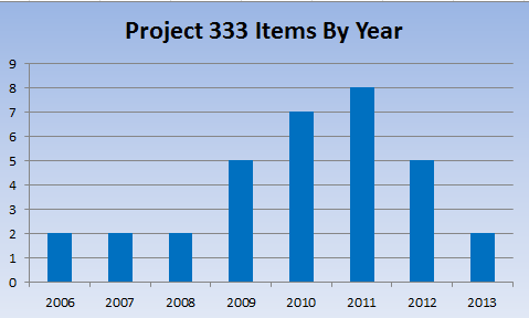 Project 333 Garments by Year