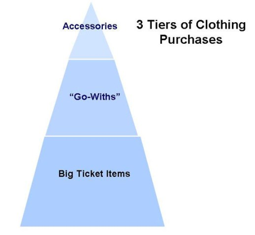 3 Tiers of Clothing